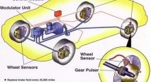 Bạn biết gì về hệ thống phanh ABS trên ÔTô